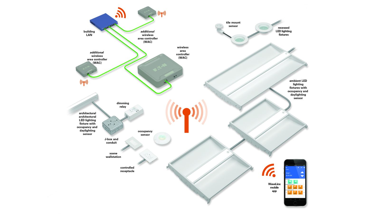 WaveLinx Wireless Connected Lighting System